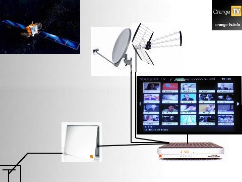 Orange tv sat le d codeur shd85 pour d but octobre for Antenne satellite interieur orange