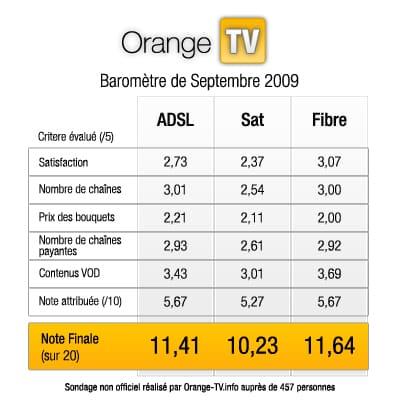 Baromètre Orange TV Septembre