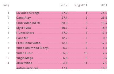 classement VOD