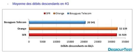 barometre-t3-2013-debit-4g