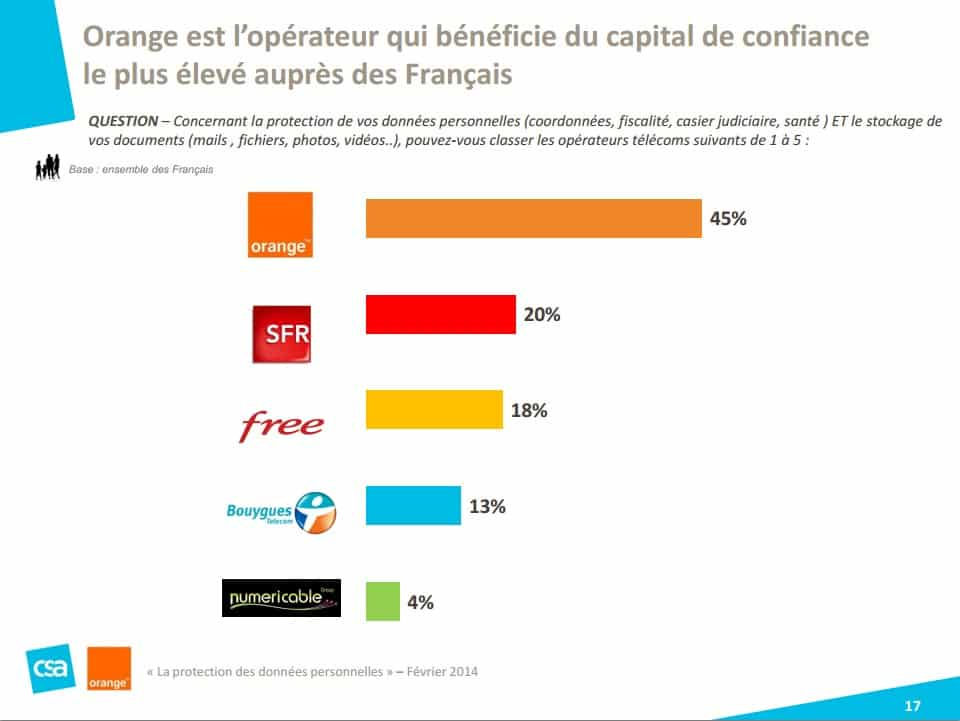 Sondage Orange institut CSA Les Français et la protection des données personnelles 2014 1