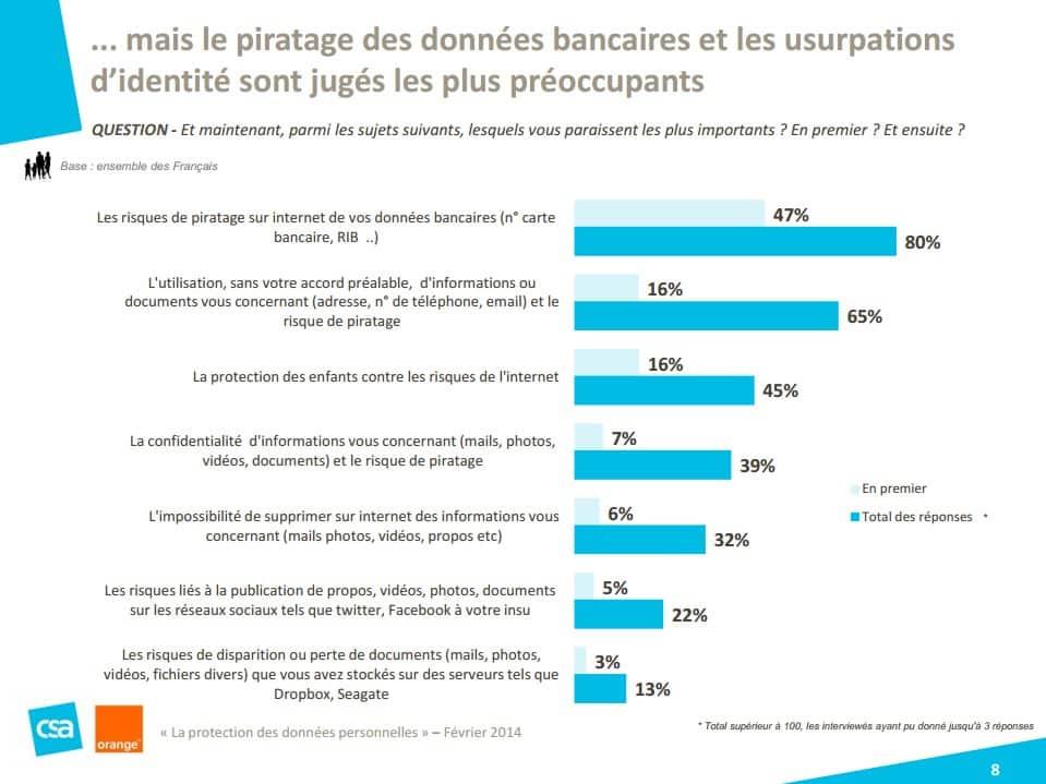 Sondage Orange institut CSA Les Français et la protection des données personnelles 2014 2