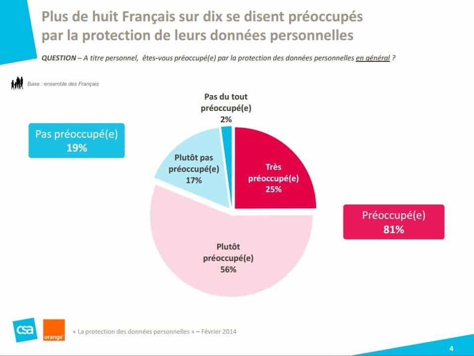 Sondage Orange institut CSA Les Français et la protection des données personnelles 2014 3