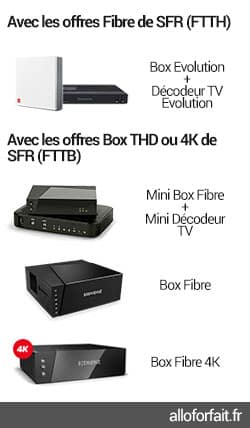 Box et décodeurs TV des offres Fibre de SFR