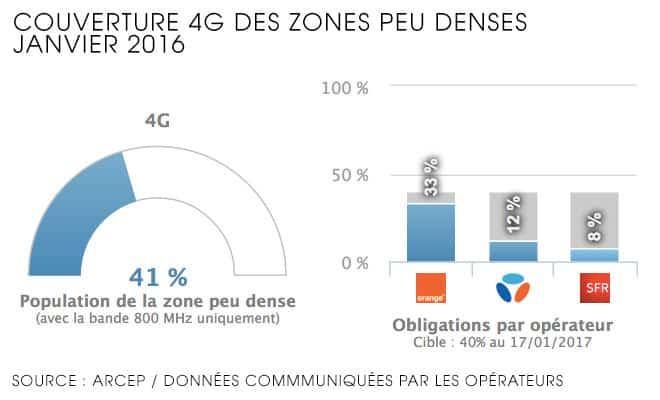 4G-zones-peu-denses