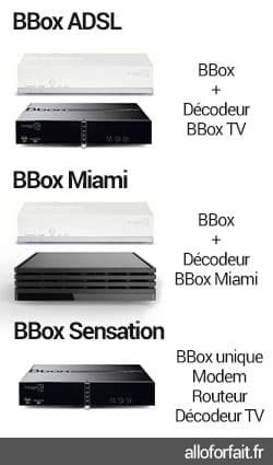 Box et Décodeurs des offres BBox
