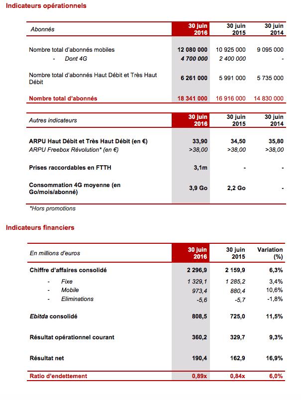 Résultats Free 1er Semestre 2016