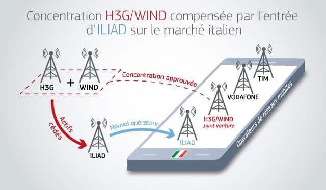 Arrivée de Free Iliad en Italie