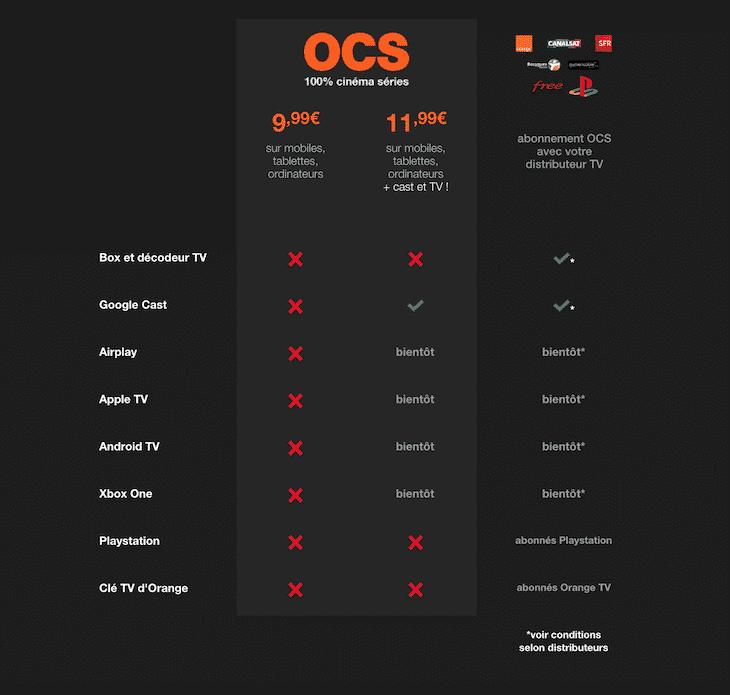Compatibilité OCS