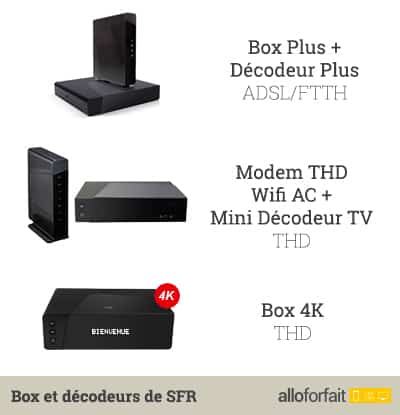 box fibre sfr diff rence entre les offres fibre ftth et box thd 4k. Black Bedroom Furniture Sets. Home Design Ideas