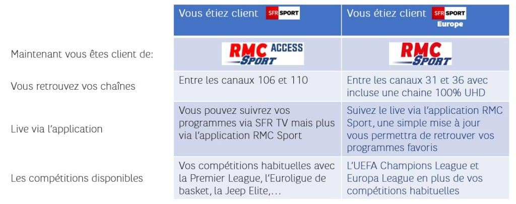 Rmc Sport Comment Recevoir Les Chaines Detail Des Sports Et Competitions Alloforfait Fr