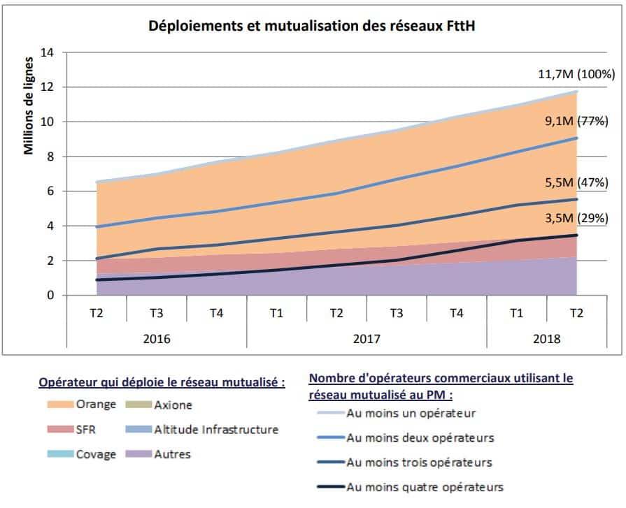 deploiement et mutualisation reseaux ftth