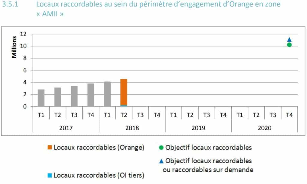 graphique deploiement orange zone amii