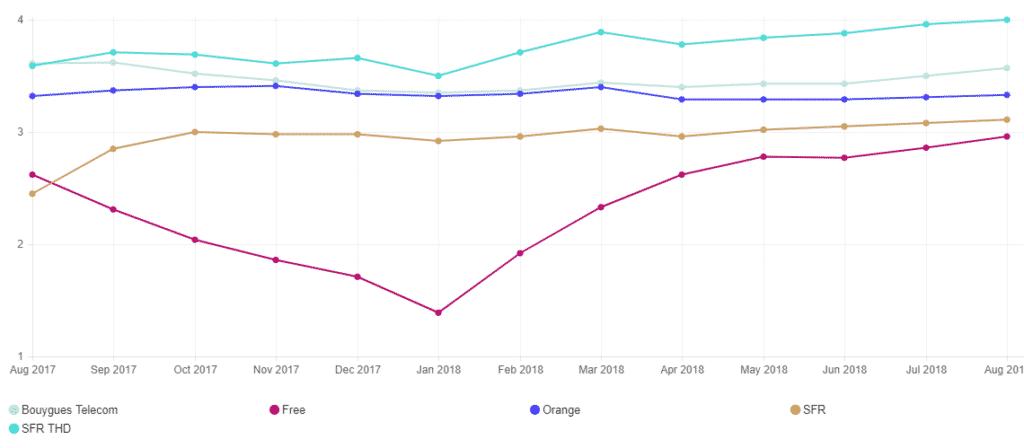 Graphique des débits moyens netflix aout 2018