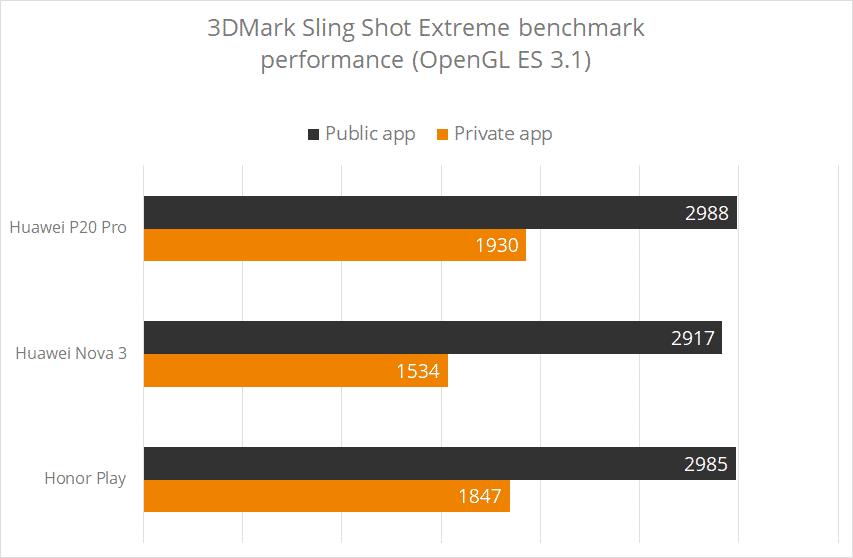 Graphique benchmarks truques par Huawei