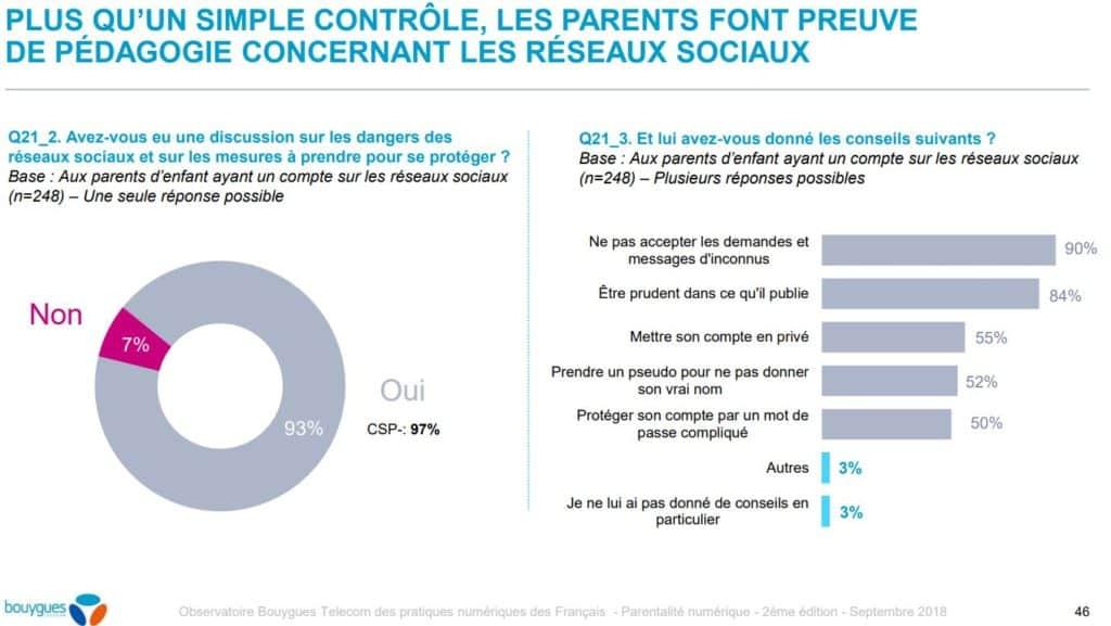 infographie sur l'implication des parents sur les reseaux sociaux des enfants