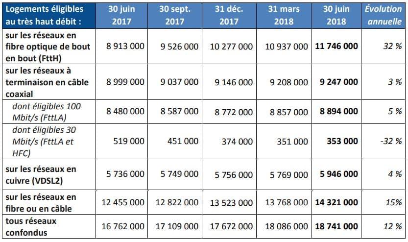 Tableau du nombre d'abonnes aux differents supports internet
