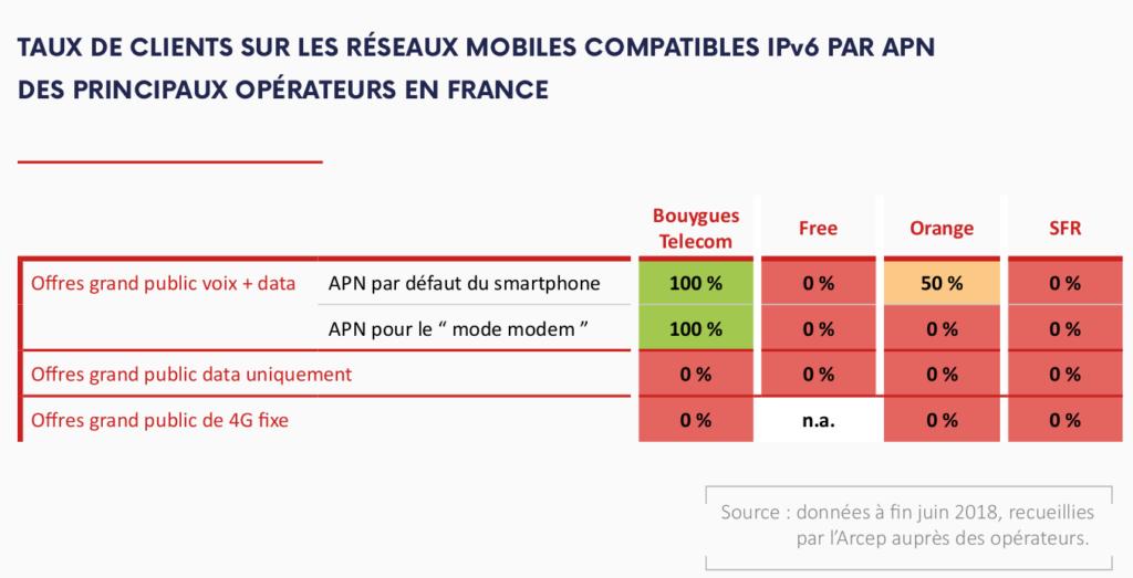 taux clients en IPv6 des operateurs mobiles