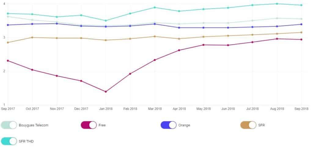 classement debit netflix septembre 2018