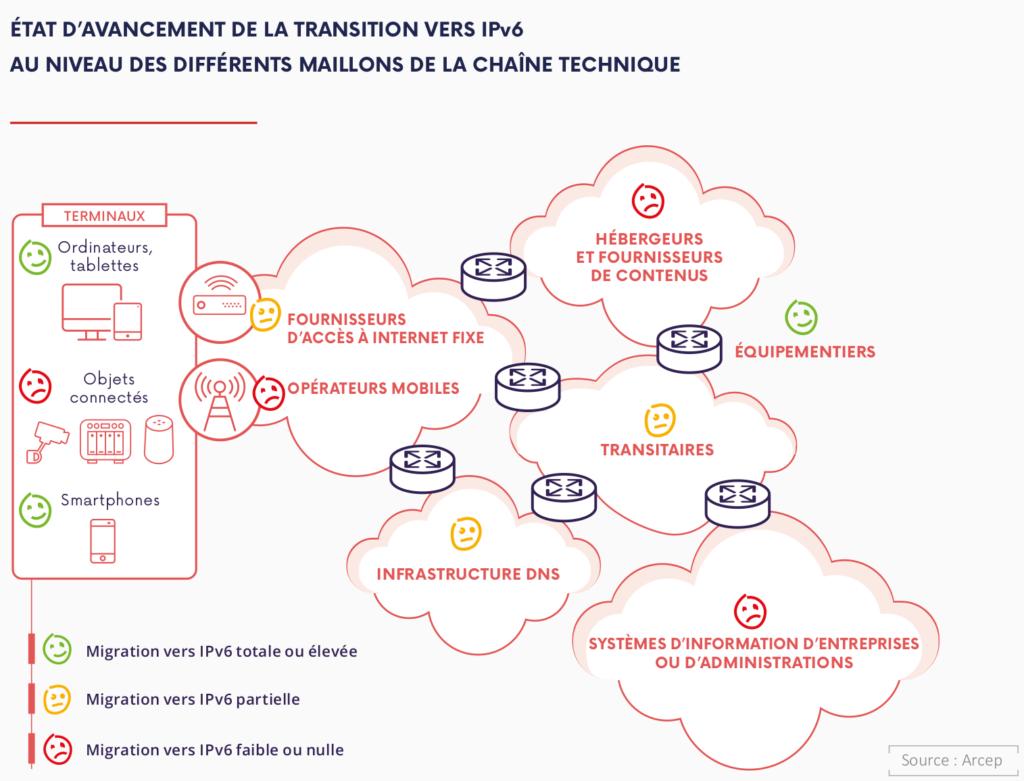etat de l'avancement de la transition vers IPv6