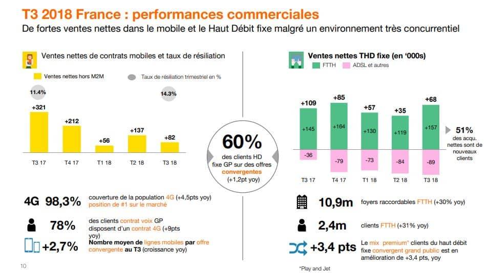 performances commerciales T3 orange france