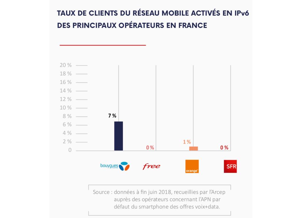taux activation de l'IPv6 sur les offres 4G
