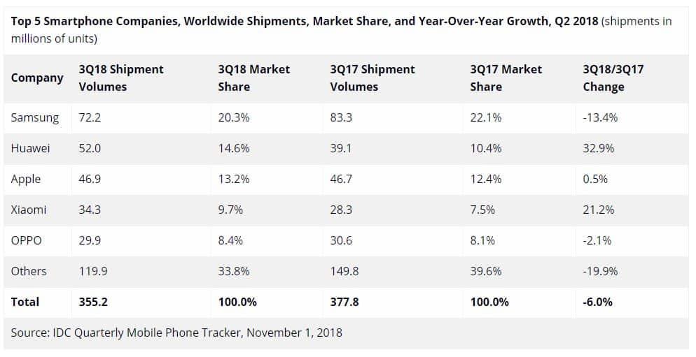 Smartphones expédiées au troisieme trimestre 2018