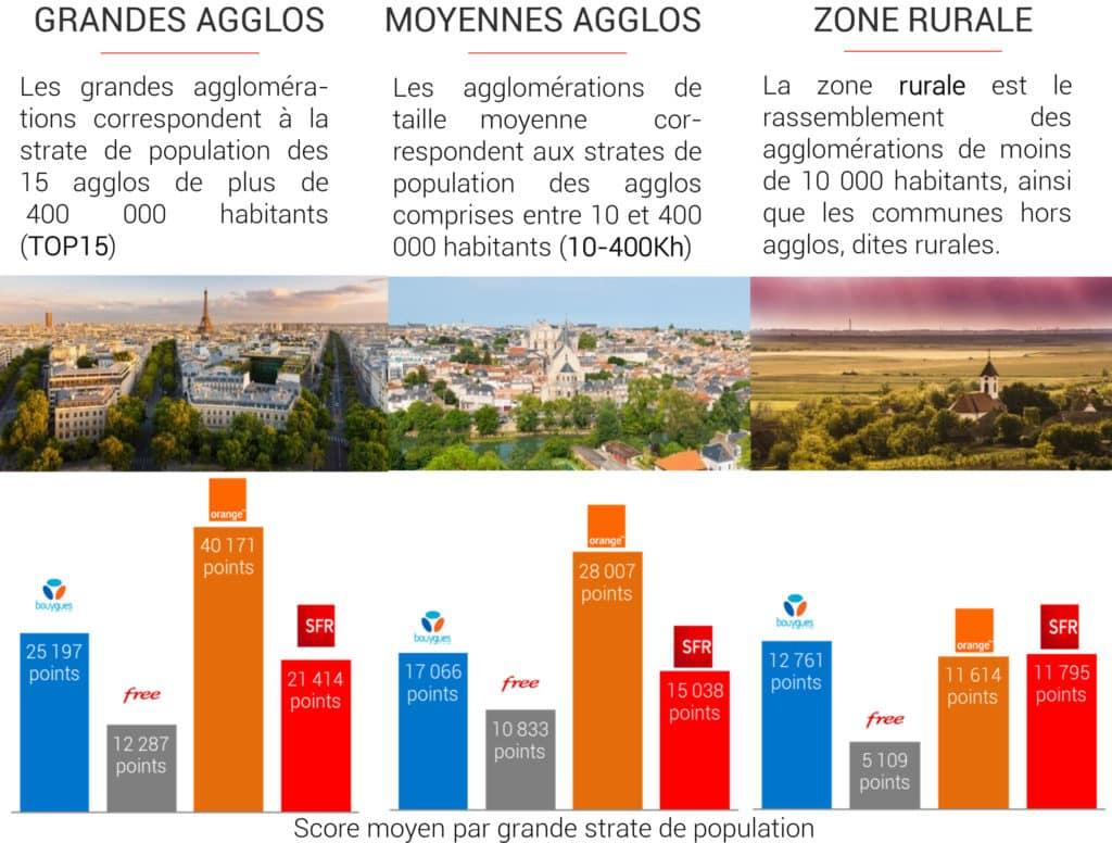 Score moyens des opérateurs par zones de population