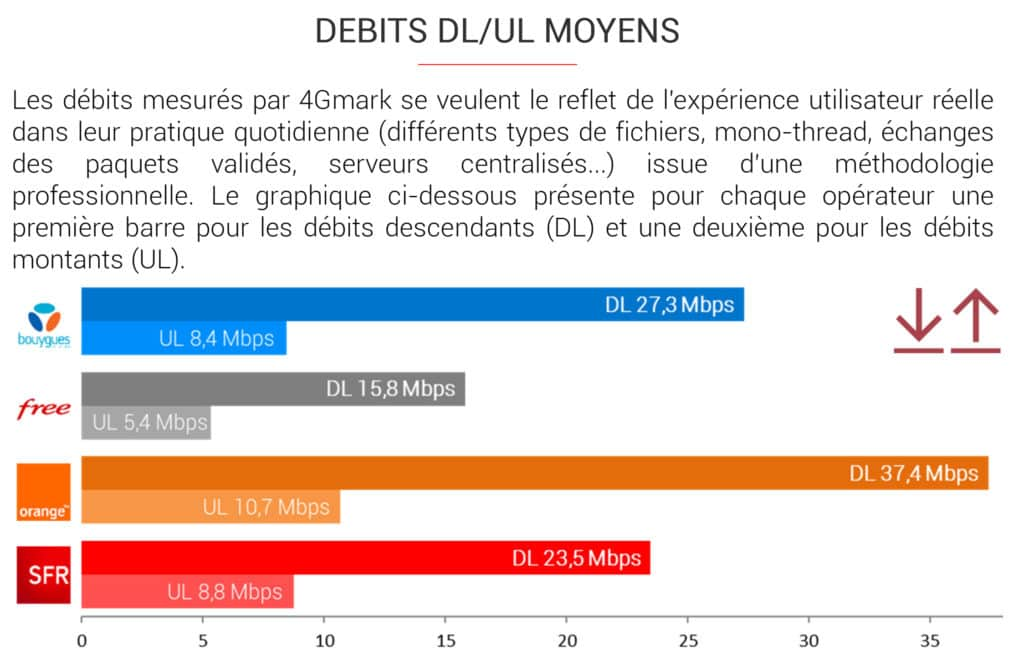 debits moyens en 4G des operateurs