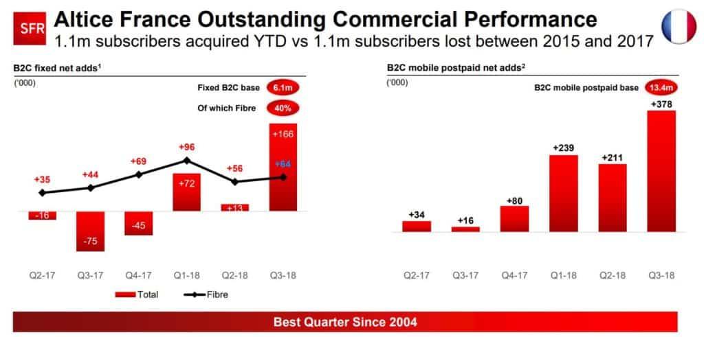Performance commerciale de SFR/Altice pour l'année 2018