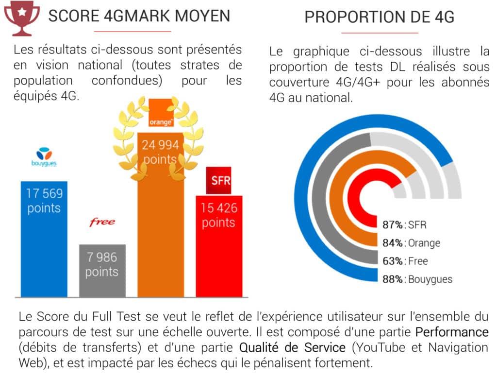 Score moyen sous 4G mark pour les opérateurs