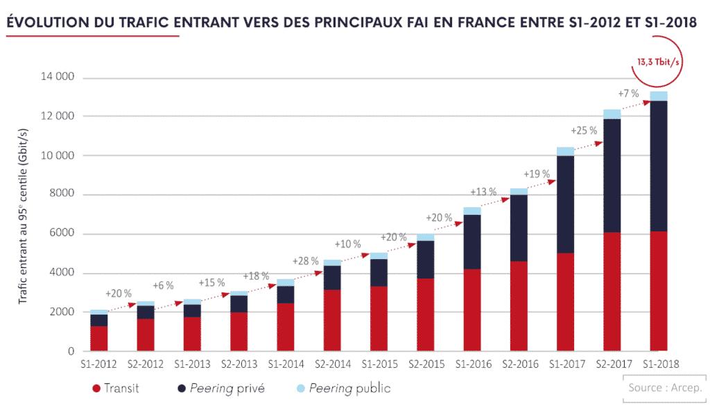 Evolution du trafic entrant en France