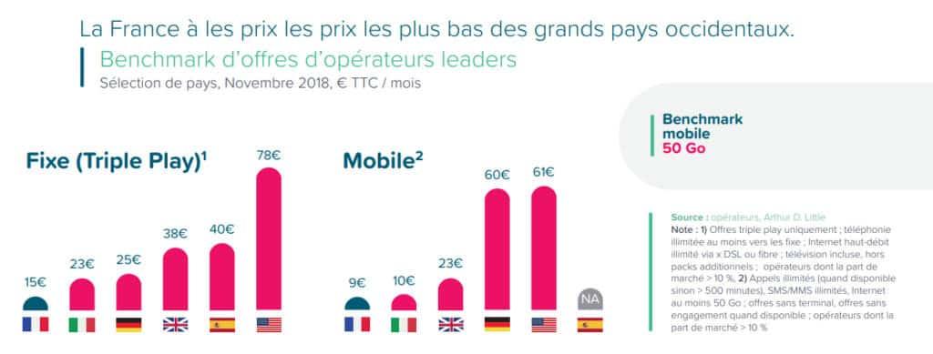 Offres internet et mobile des pays occidentaux