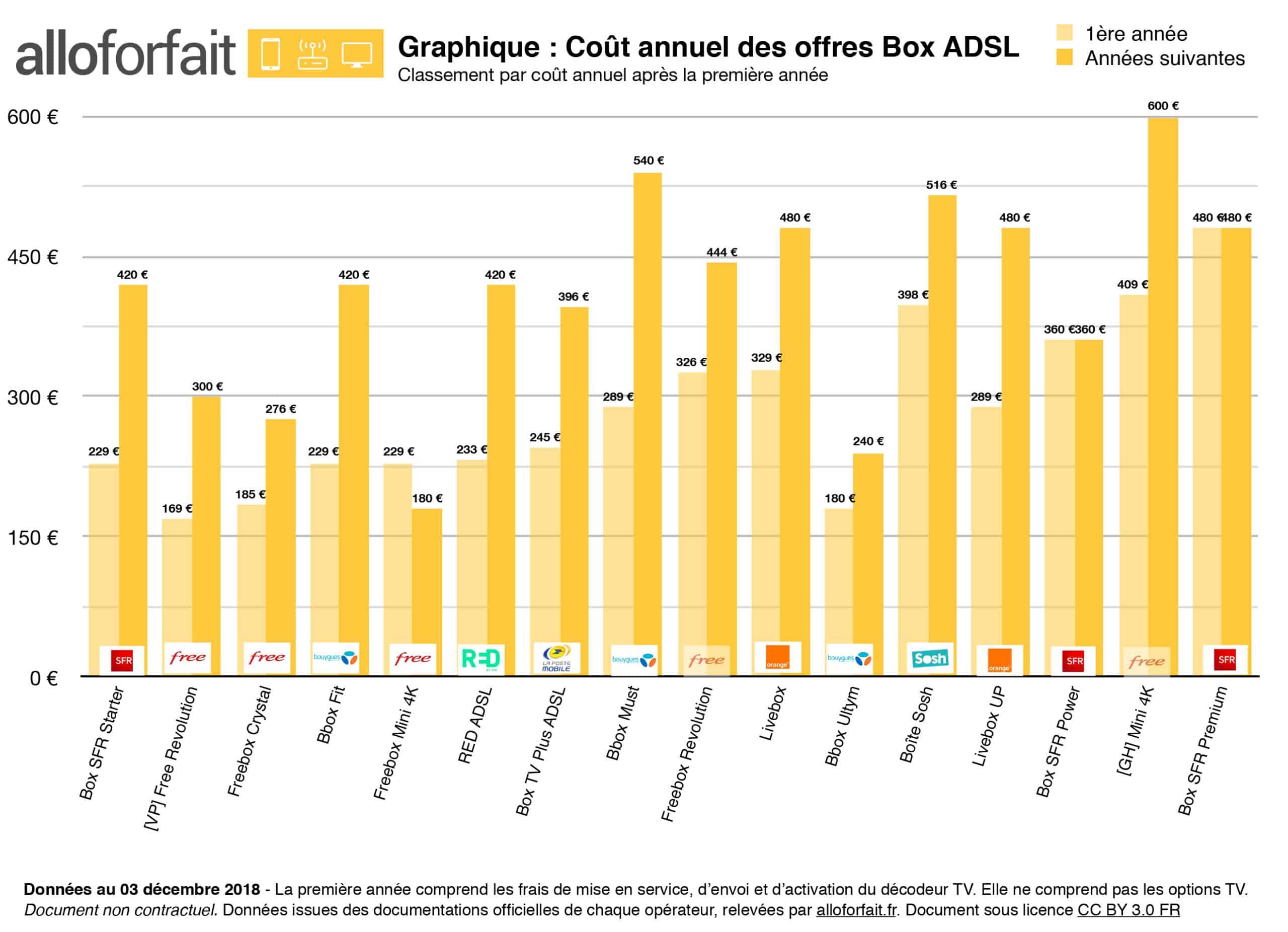 Comparatif Offre Fibre >> Comparatif Adsl Septembre 2019 Quelle Offre Est La Moins