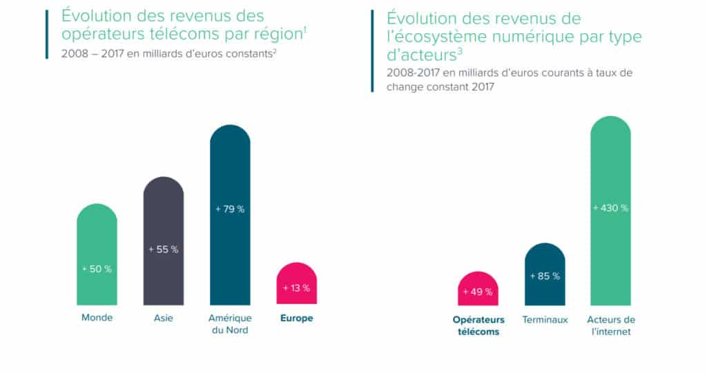 Evolution des revenus des opérateurs par région et par rapport aux autres secteurs