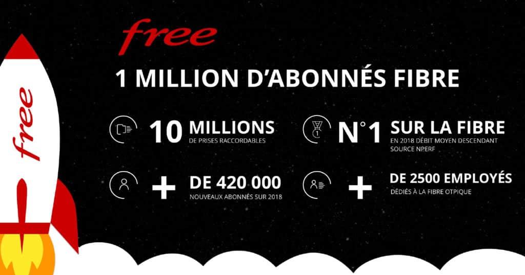 Infographie de la fibre Free