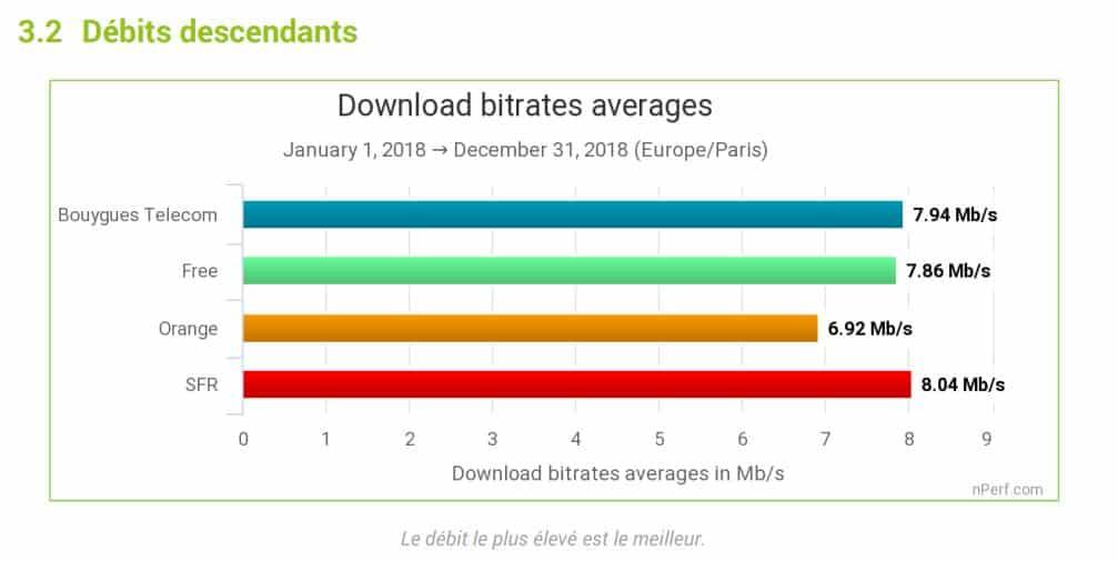Débit descendant en xDSL en France en 2018