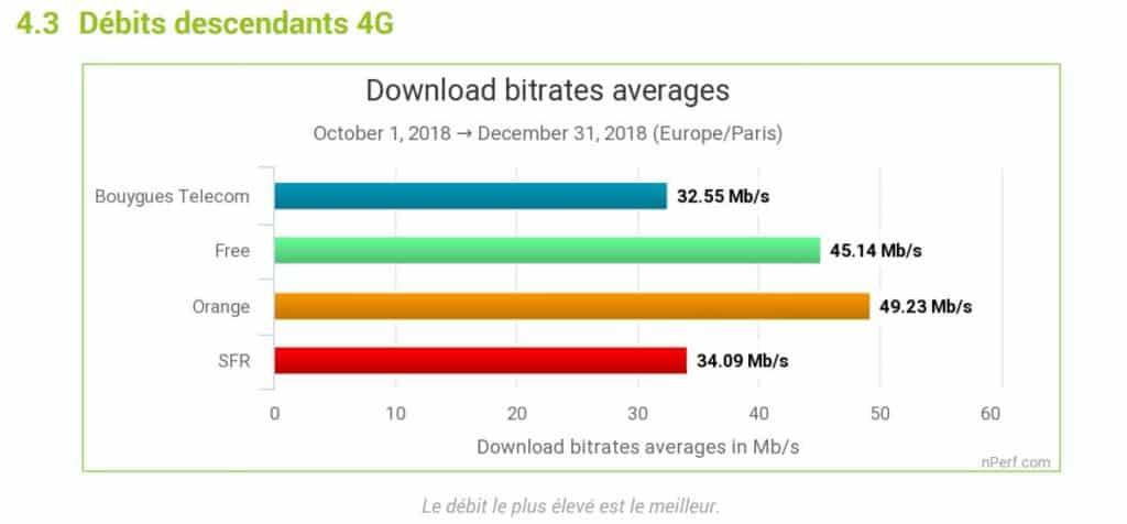 Débits moyens en 4G via nperf