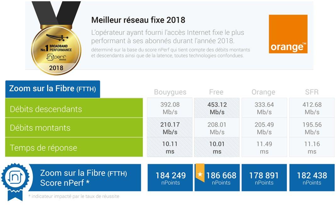 classement nperf fibre 2018