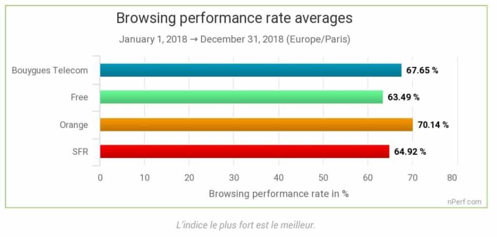 Performance de navigation nPerf