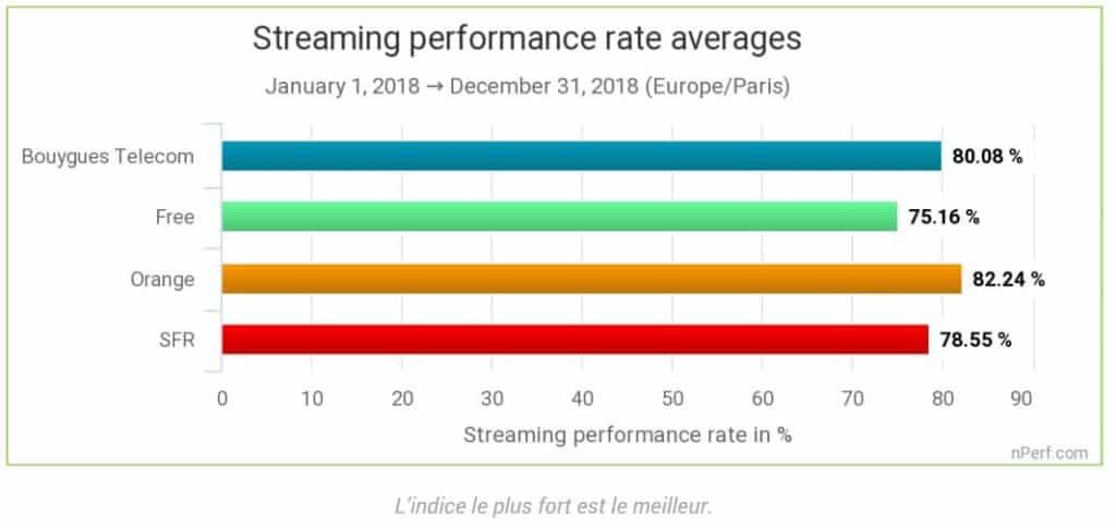 Performance du streaming pour les opérateurs selon nPerf