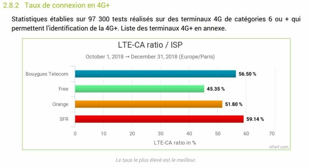 taux de connexion 4G+