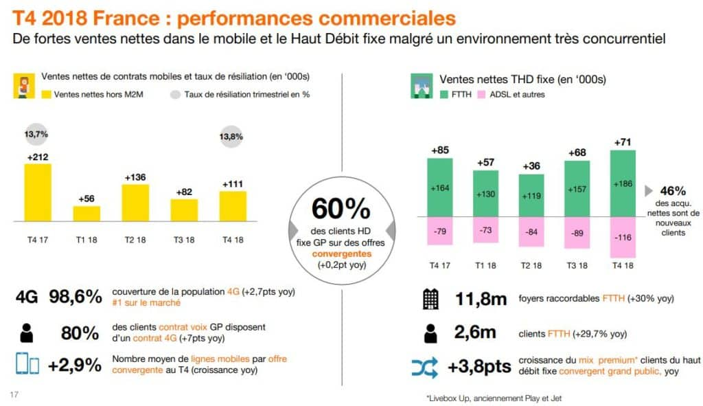 Gains de clients au T4 2018 pour Orange