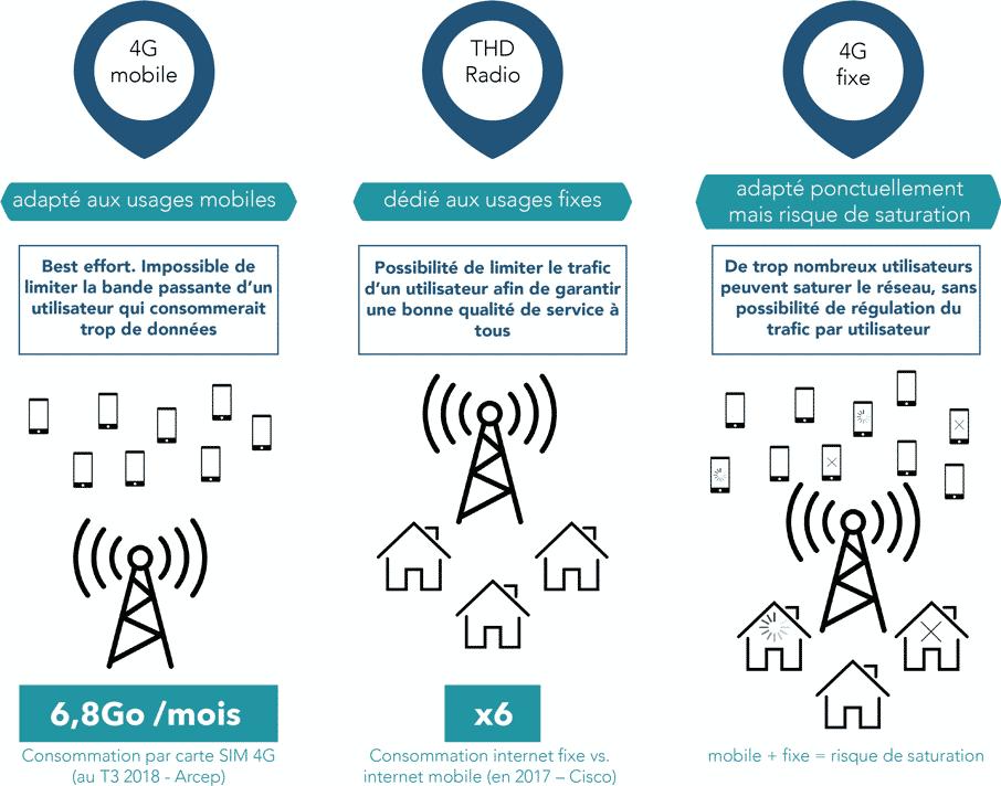 Les avantages de la THD Radio sur la 4G fixe