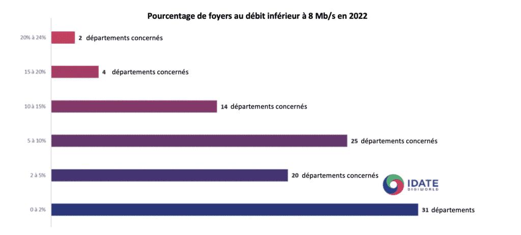 Histogramme des foyers qui n'auront pas plus de 8 méga en 2022