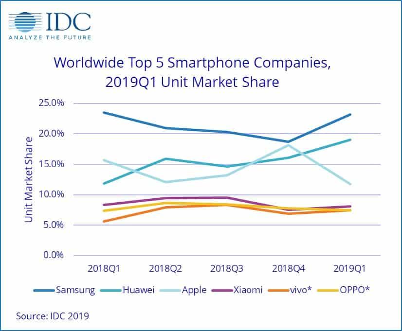 Graphique des ventes de smartphones sur un an