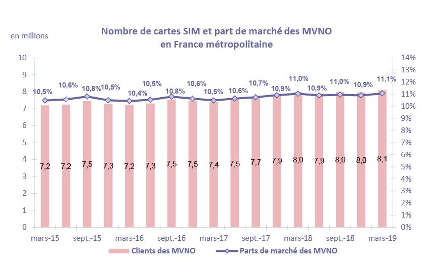 nombre de SIM et part des MVNO au T1 2019