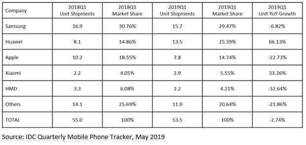 Ventes de smartphones en Europe T1 2019