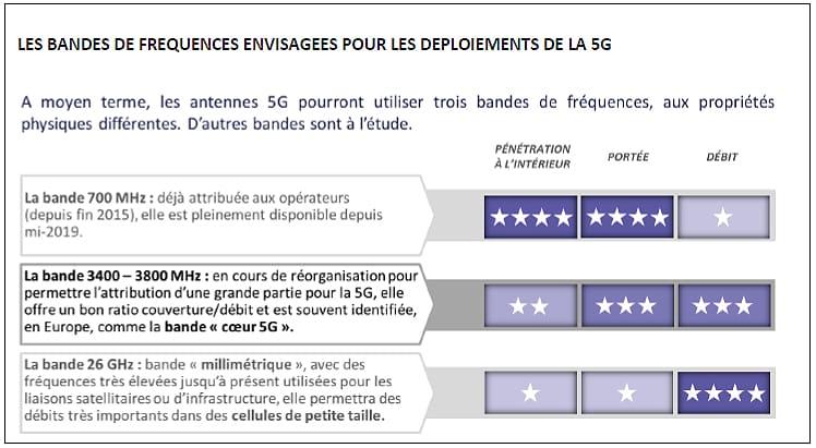 Explication des bandes de fréquences 5G