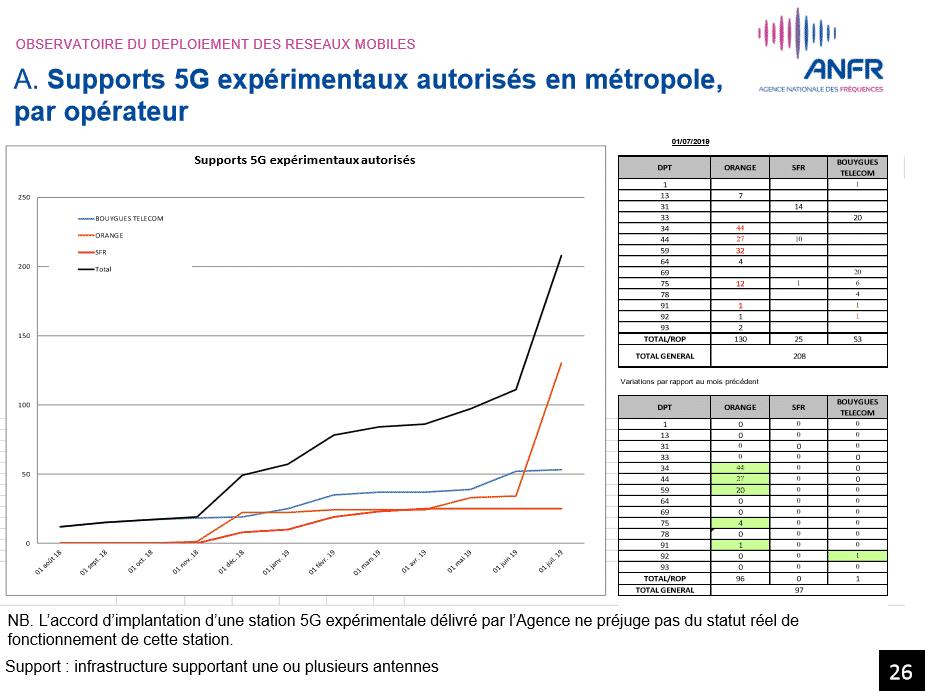 Nombre de stations 5G autorisées en juin 2019 en france